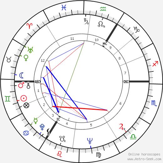 Egan Bischoff день рождения гороскоп, Egan Bischoff Натальная карта онлайн