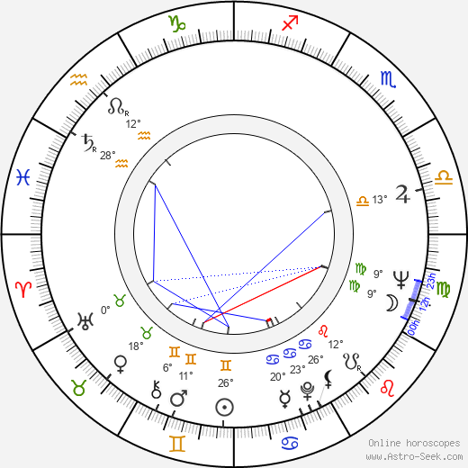 George Hearn birth chart, biography, wikipedia 2020, 2021