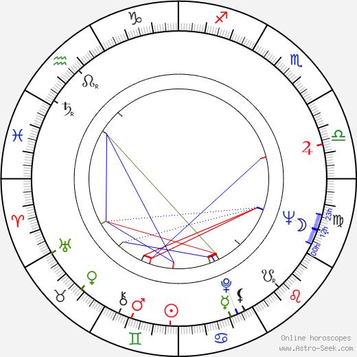 George Hearn birth chart, George Hearn astro natal horoscope, astrology