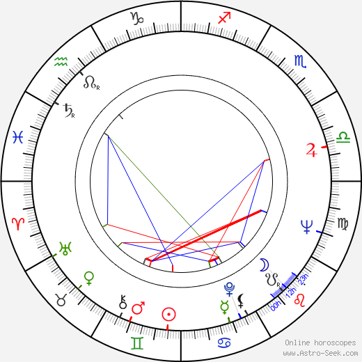 George Hilton birth chart, George Hilton astro natal horoscope, astrology
