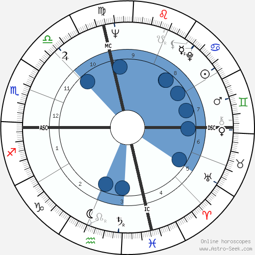 Georges Wolinski horoscope, astrology, sign, zodiac, date of birth, instagram