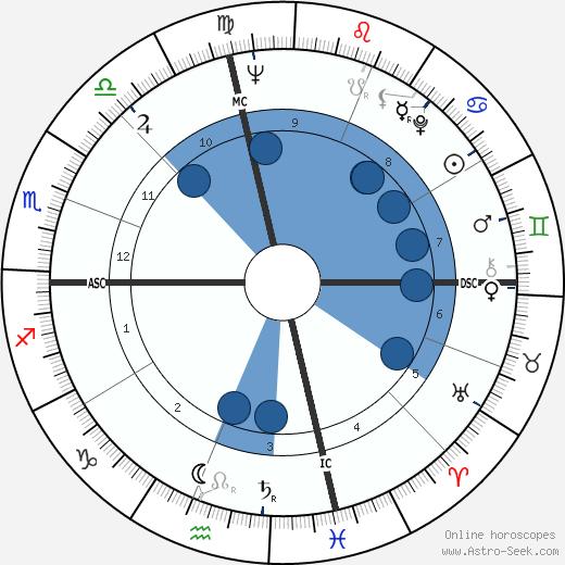 Georges Wolinski wikipedia, horoscope, astrology, instagram