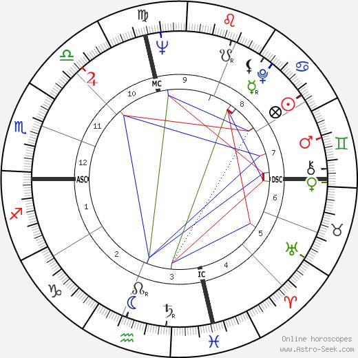 Жорж Волински Georges Wolinski день рождения гороскоп, Georges Wolinski Натальная карта онлайн