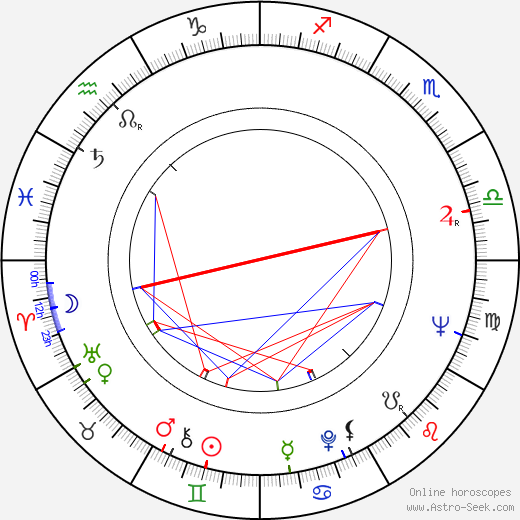 Gilbert Cates birth chart, Gilbert Cates astro natal horoscope, astrology