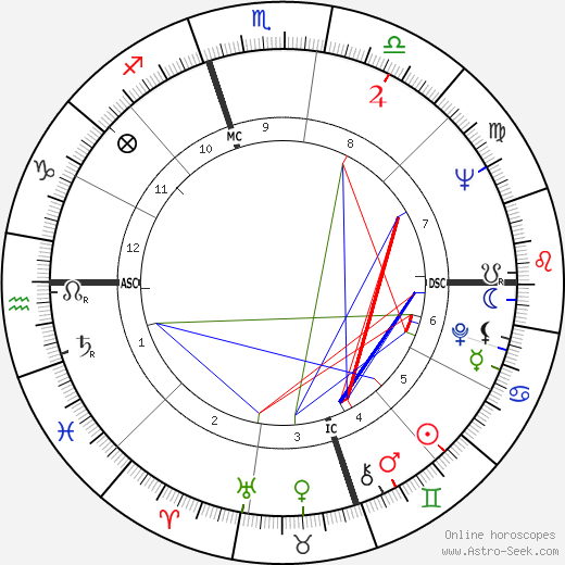 Guy Bedos tema natale, oroscopo, Guy Bedos oroscopi gratuiti, astrologia