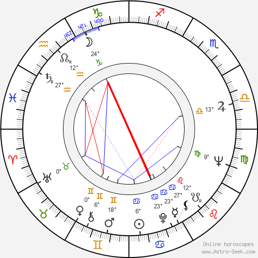 Heikki Annala birth chart, biography, wikipedia 2018, 2019