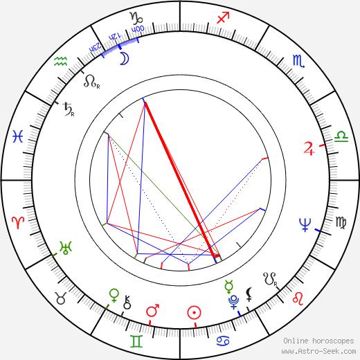 Heikki Annala astro natal birth chart, Heikki Annala horoscope, astrology