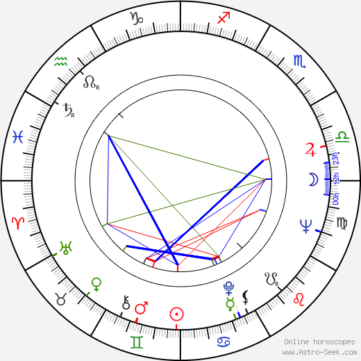 Heinz Edelmann birth chart, Heinz Edelmann astro natal horoscope, astrology