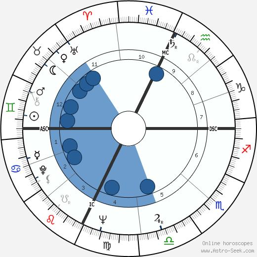 Jackie Wilson wikipedia, horoscope, astrology, instagram