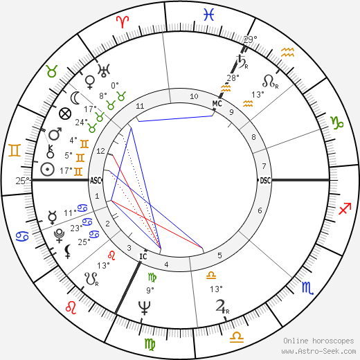 Jackie Wilson birth chart, biography, wikipedia 2020, 2021