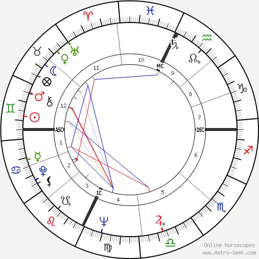 Jackie Wilson birth chart, Jackie Wilson astro natal horoscope, astrology