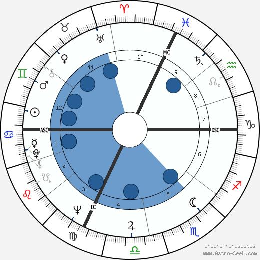 Jean-Pierre Ferland wikipedia, horoscope, astrology, instagram
