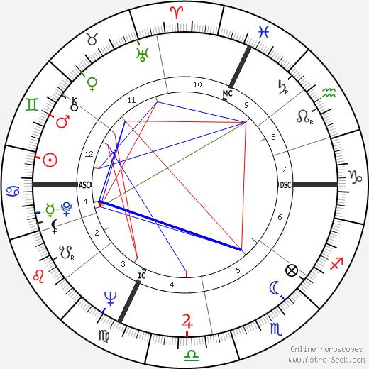 Jean-Pierre Ferland birth chart, Jean-Pierre Ferland astro natal horoscope, astrology