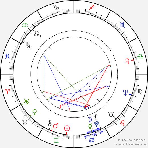 Jindřich Fairaizl astro natal birth chart, Jindřich Fairaizl horoscope, astrology