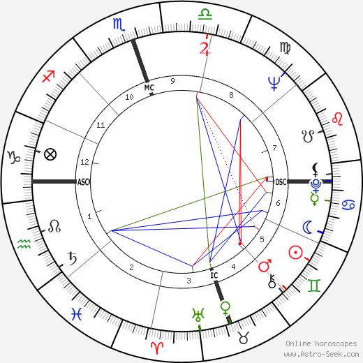 John A. Alonzo день рождения гороскоп, John A. Alonzo Натальная карта онлайн