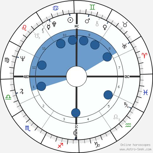 John V. Tunney wikipedia, horoscope, astrology, instagram