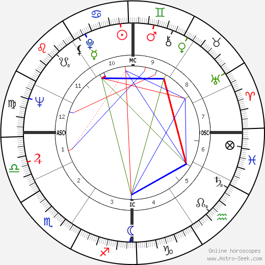 Джон Танни John V. Tunney день рождения гороскоп, John V. Tunney Натальная карта онлайн