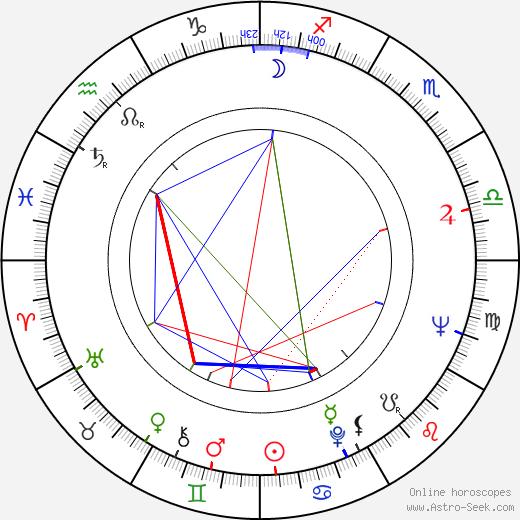 Josef Sommer день рождения гороскоп, Josef Sommer Натальная карта онлайн