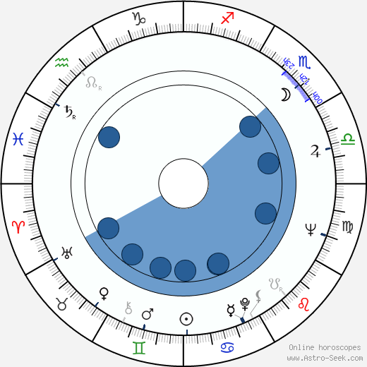 József Nepp wikipedia, horoscope, astrology, instagram