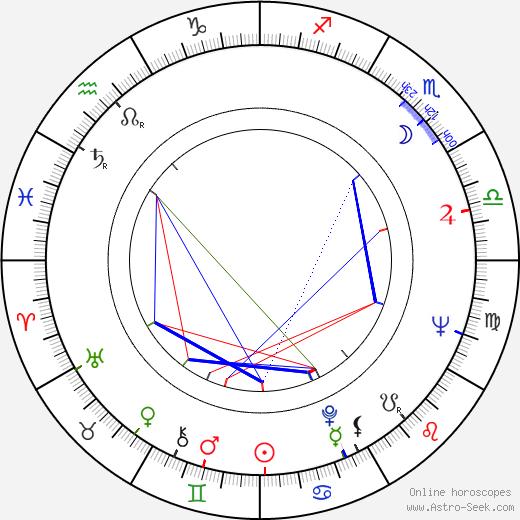 József Nepp birth chart, József Nepp astro natal horoscope, astrology