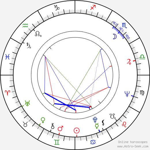 Larry Tucker день рождения гороскоп, Larry Tucker Натальная карта онлайн