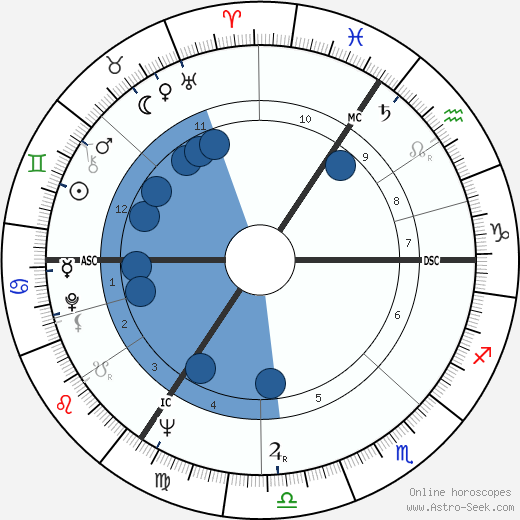 Michael Mates wikipedia, horoscope, astrology, instagram