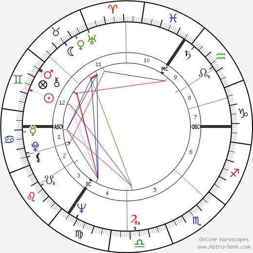 Michael Mates день рождения гороскоп, Michael Mates Натальная карта онлайн