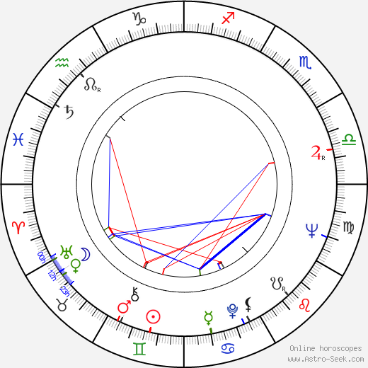 Millicent Martin astro natal birth chart, Millicent Martin horoscope, astrology