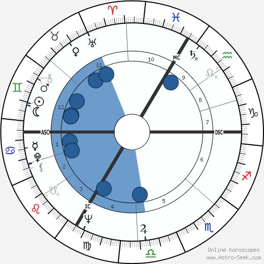 Nicole Berger wikipedia, horoscope, astrology, instagram