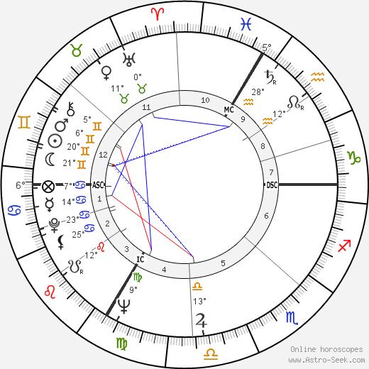 Nicole Berger birth chart, biography, wikipedia 2019, 2020