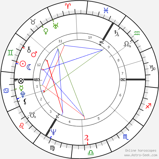 Nicole Berger birth chart, Nicole Berger astro natal horoscope, astrology