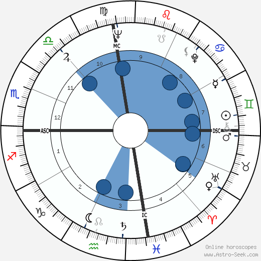 Pat Boone wikipedia, horoscope, astrology, instagram