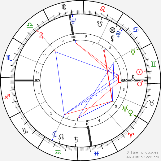 Pat Boone astro natal birth chart, Pat Boone horoscope, astrology