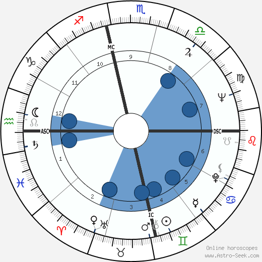 Peter Masterson wikipedia, horoscope, astrology, instagram