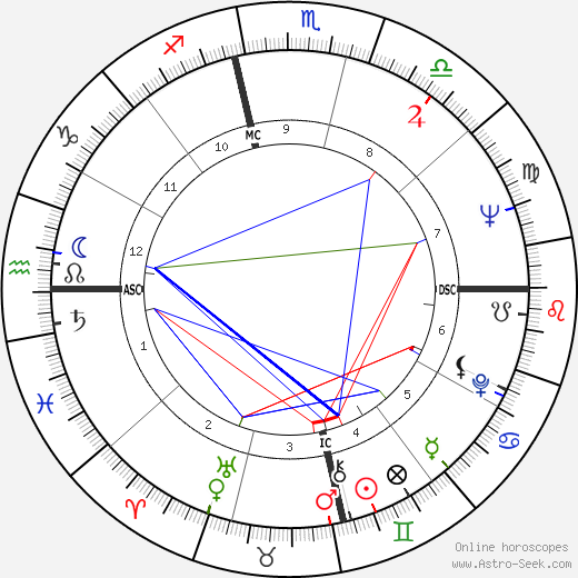 Peter Masterson astro natal birth chart, Peter Masterson horoscope, astrology