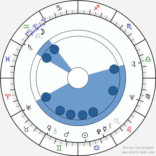 R. B Burrow wikipedia, horoscope, astrology, instagram