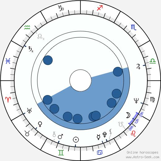 Radmila Radovanovic wikipedia, horoscope, astrology, instagram