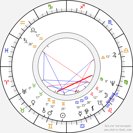 Radmila Radovanovic birth chart, biography, wikipedia 2019, 2020