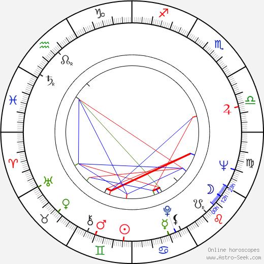 Radmila Radovanovic astro natal birth chart, Radmila Radovanovic horoscope, astrology