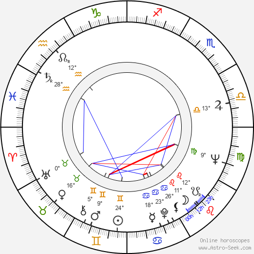 Raili Tiensuu birth chart, biography, wikipedia 2018, 2019