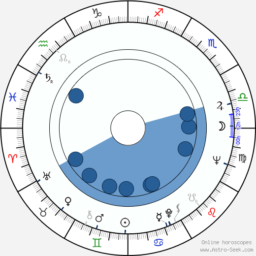 Rossana Podestà wikipedia, horoscope, astrology, instagram