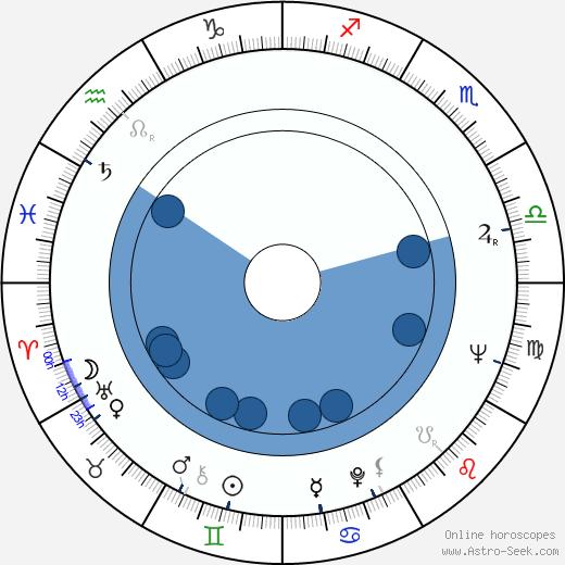 Sally Todd wikipedia, horoscope, astrology, instagram
