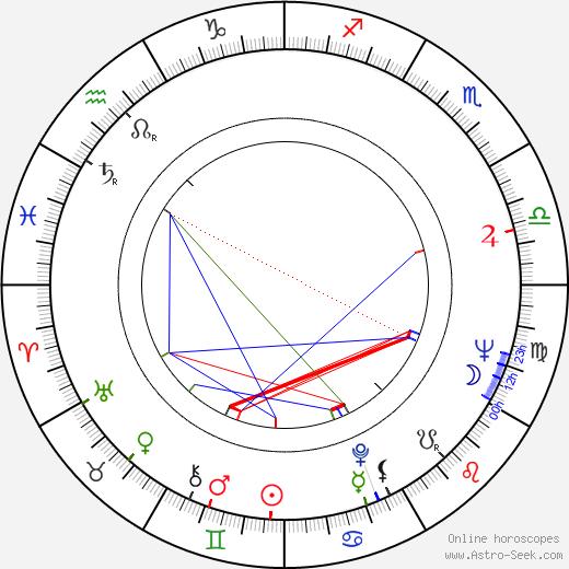 Vadim Derbenyov astro natal birth chart, Vadim Derbenyov horoscope, astrology