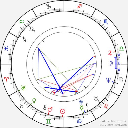Wendy Craig astro natal birth chart, Wendy Craig horoscope, astrology