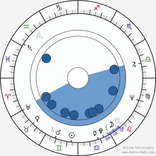 William Newman wikipedia, horoscope, astrology, instagram