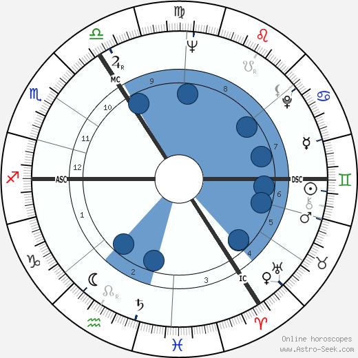 Willy de la Bye wikipedia, horoscope, astrology, instagram