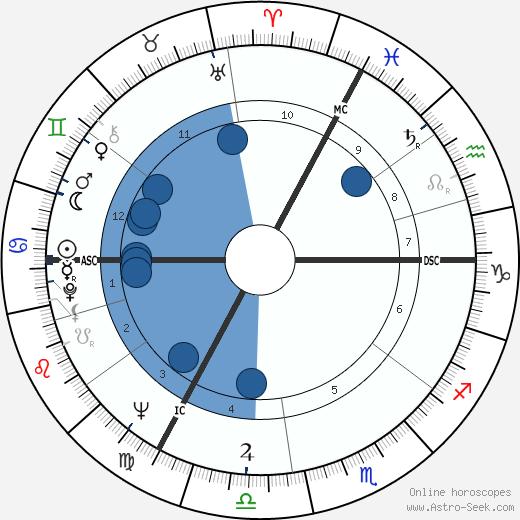 Alfred Biolek wikipedia, horoscope, astrology, instagram