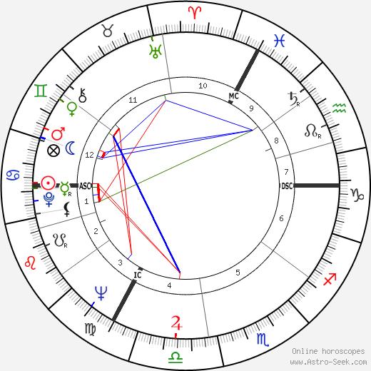 Alfred Biolek день рождения гороскоп, Alfred Biolek Натальная карта онлайн