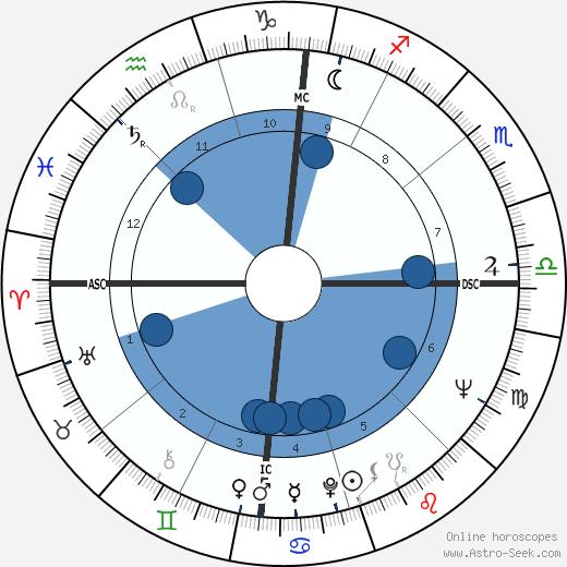 Barbara Cameron wikipedia, horoscope, astrology, instagram
