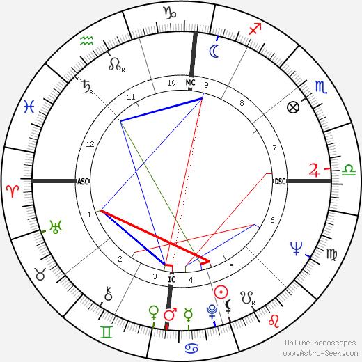 Barbara Cameron tema natale, oroscopo, Barbara Cameron oroscopi gratuiti, astrologia
